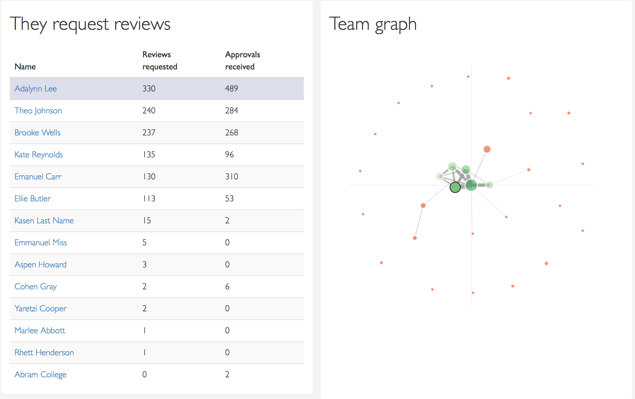 Proximity graph around this user that displays only the users this person does reviews with