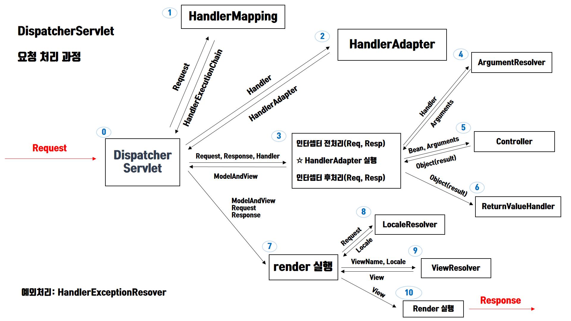 dispatcher-servlet-processing