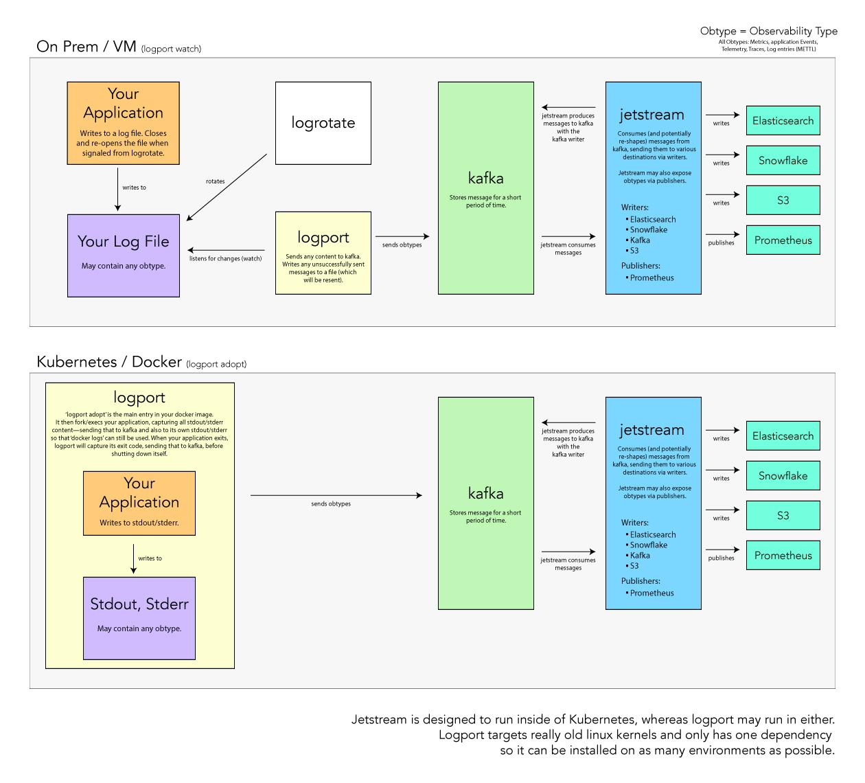 GitHub - homer6/logport: A simple, robust, and performant