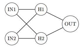 Neural Networks F#, XOR classifier and TSP Hopfield solver