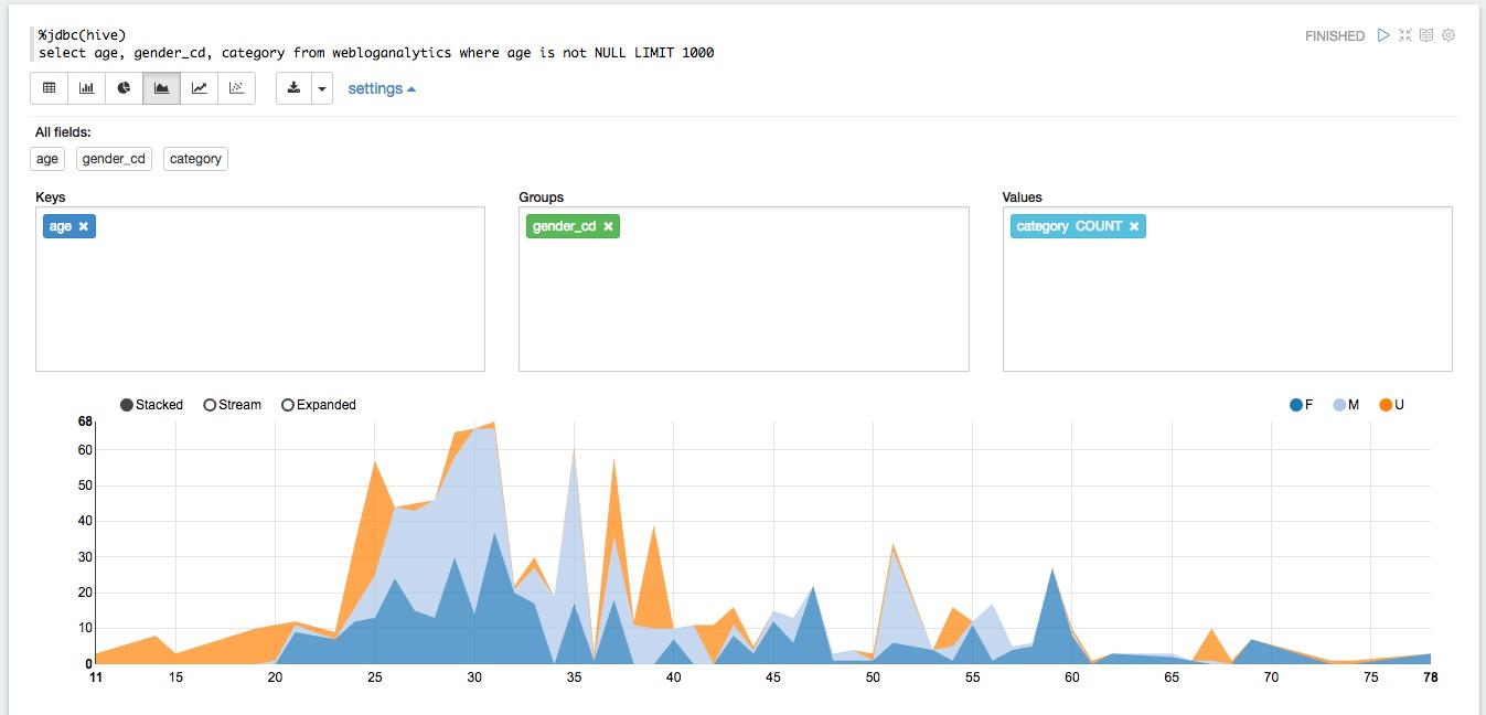 Zeppelin Demographics Graph