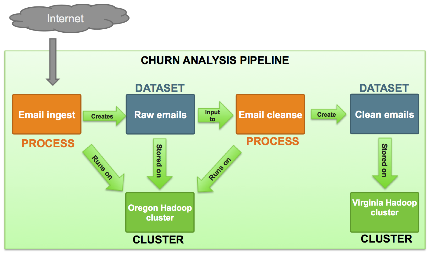 Define and Process Data Pipelines in Hadoop with Apache Falcon ...