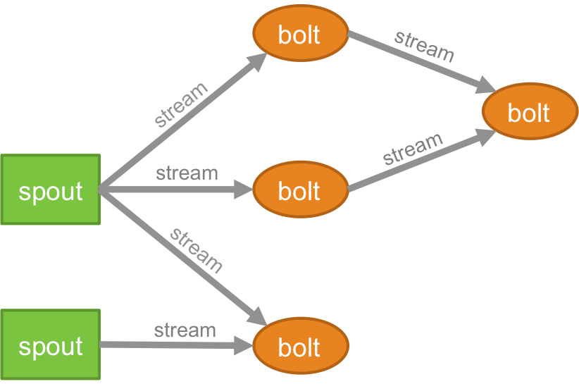 A Storm topology: spouts, streams and bolts