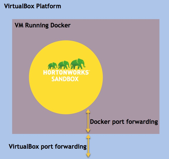 VirtualBox Sandbox Architecture