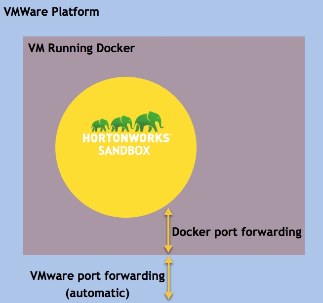 VMWare Sandbox Architecture