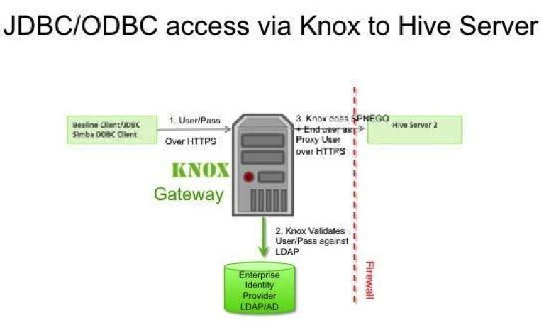 knox_access
