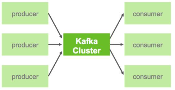 Image of Kafka Flow