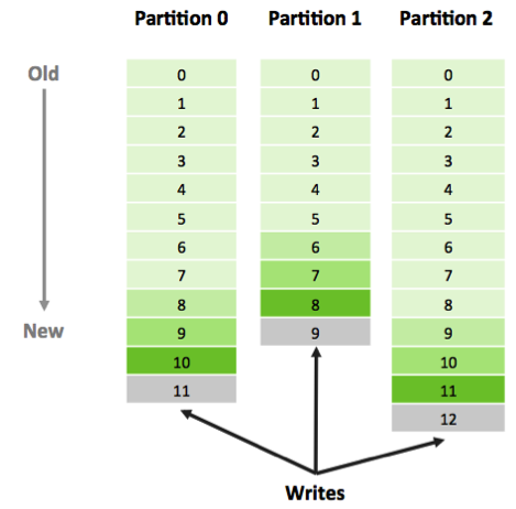 Image of Kafka Partitions