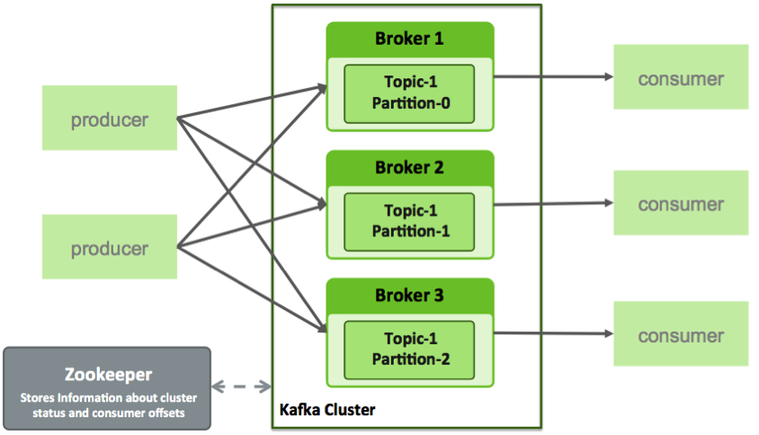 Image of Brokers w/ Zookeeper