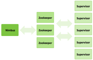 Image of Storm-Zookeeper