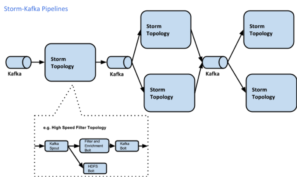 Storm and Kafka Pipelines