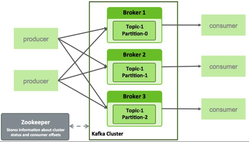 Kafka Producer-Broker-Consumer
