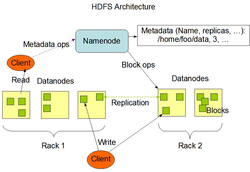 HDFS_2