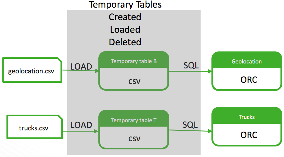 create_tables_architecture