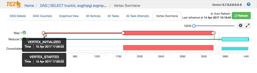 tez_vertex_swimlane_map1_lab2