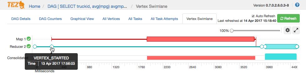 tez_vertex_swimlane_reducer2_started_lab2