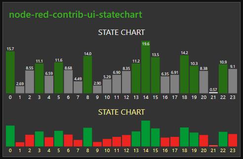 Node-RED dashboard widget node-red-contrib-ui-statechart