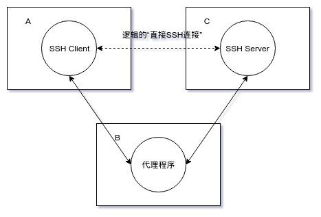 间接 SSH 连接