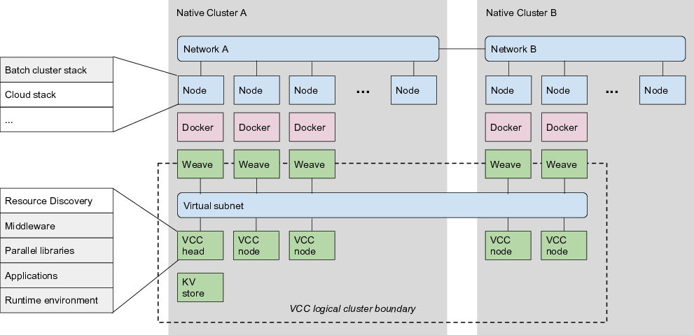 Architecture overview hpchudvccjs wiki github architecture overview diagram ccuart Gallery
