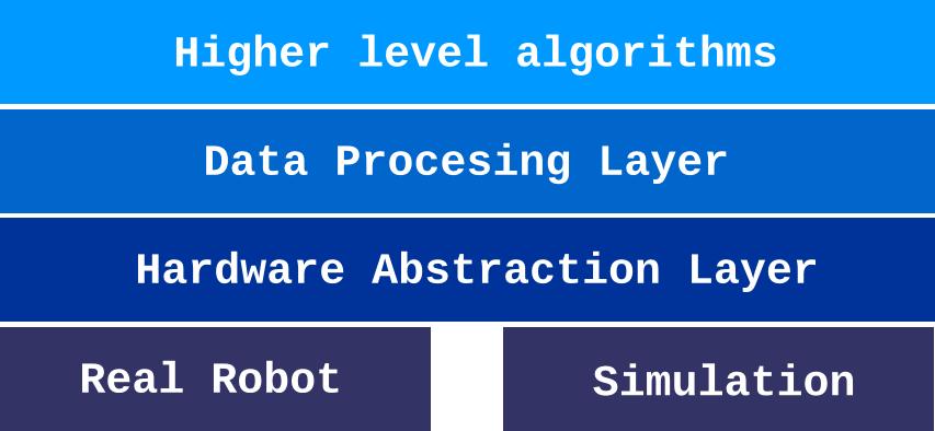 Hierarchy model