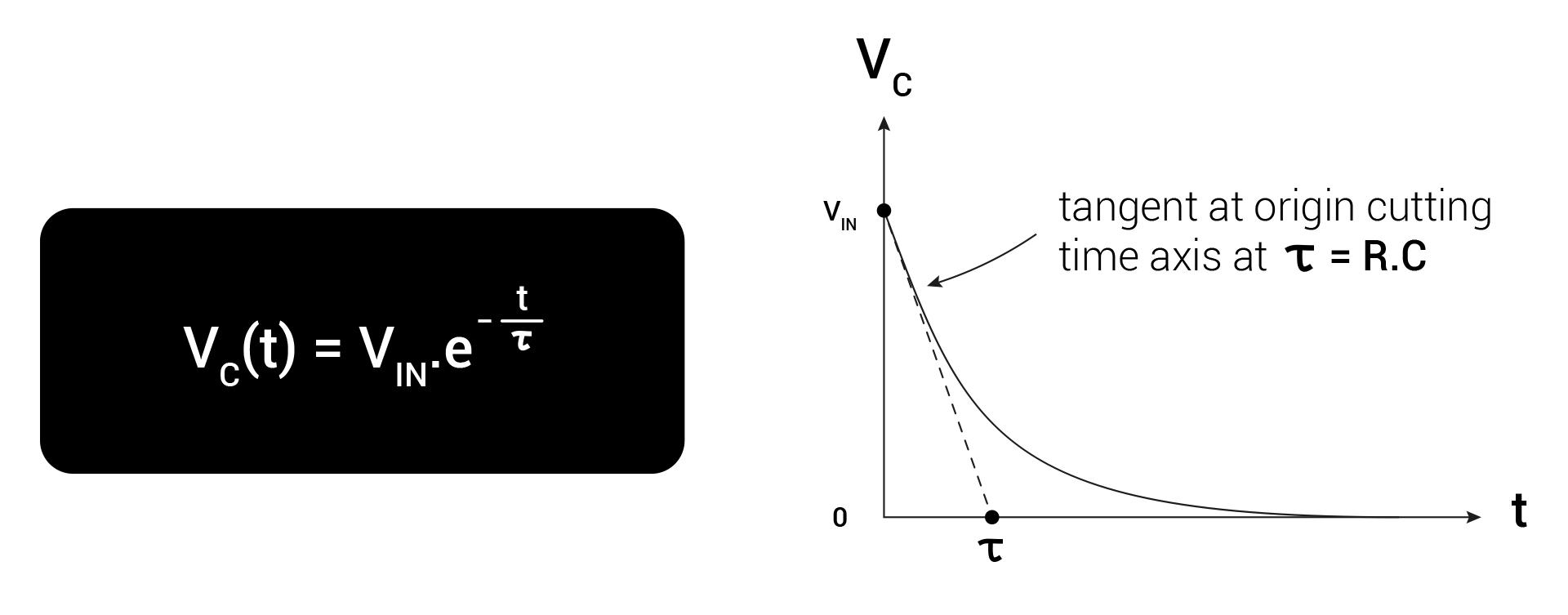 RC_Principle02