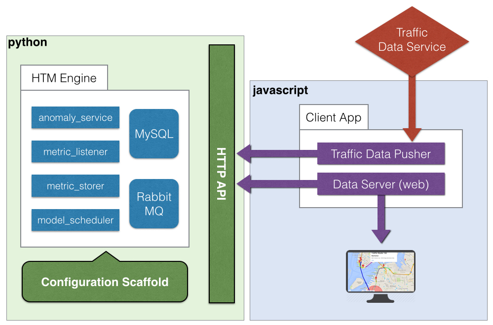 HTM Engine Traffic Demo Architecture