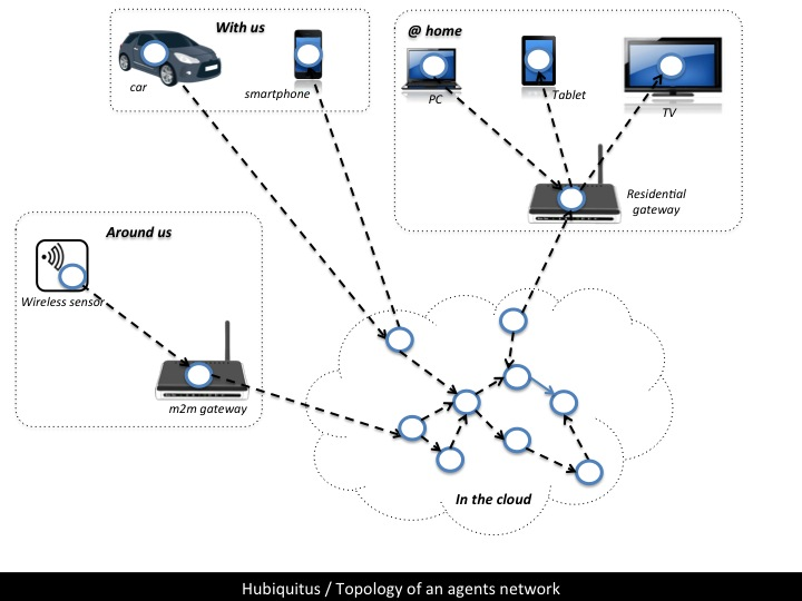 agents network