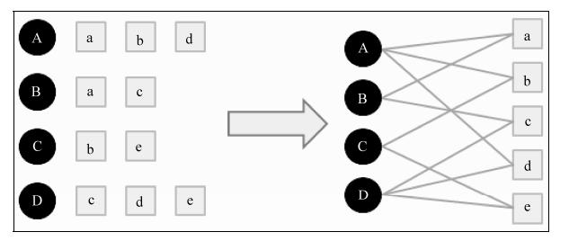 用户物品二分图模型