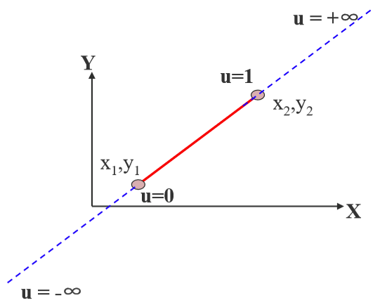 用参数方程表示一条直线