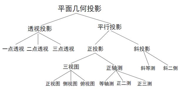 平面几何投影分类