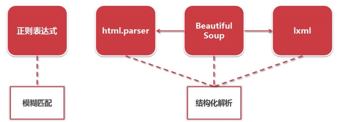 几种网页解析器