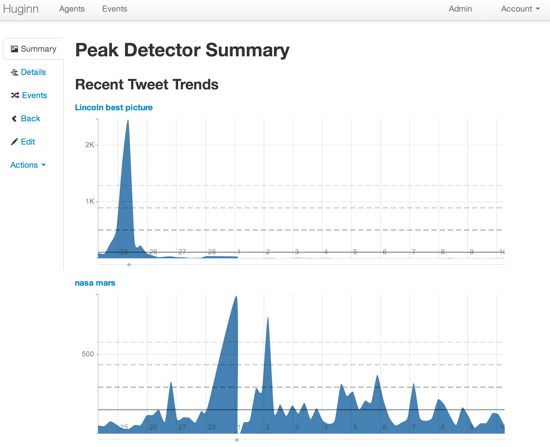 Detecting peaks in Twitter