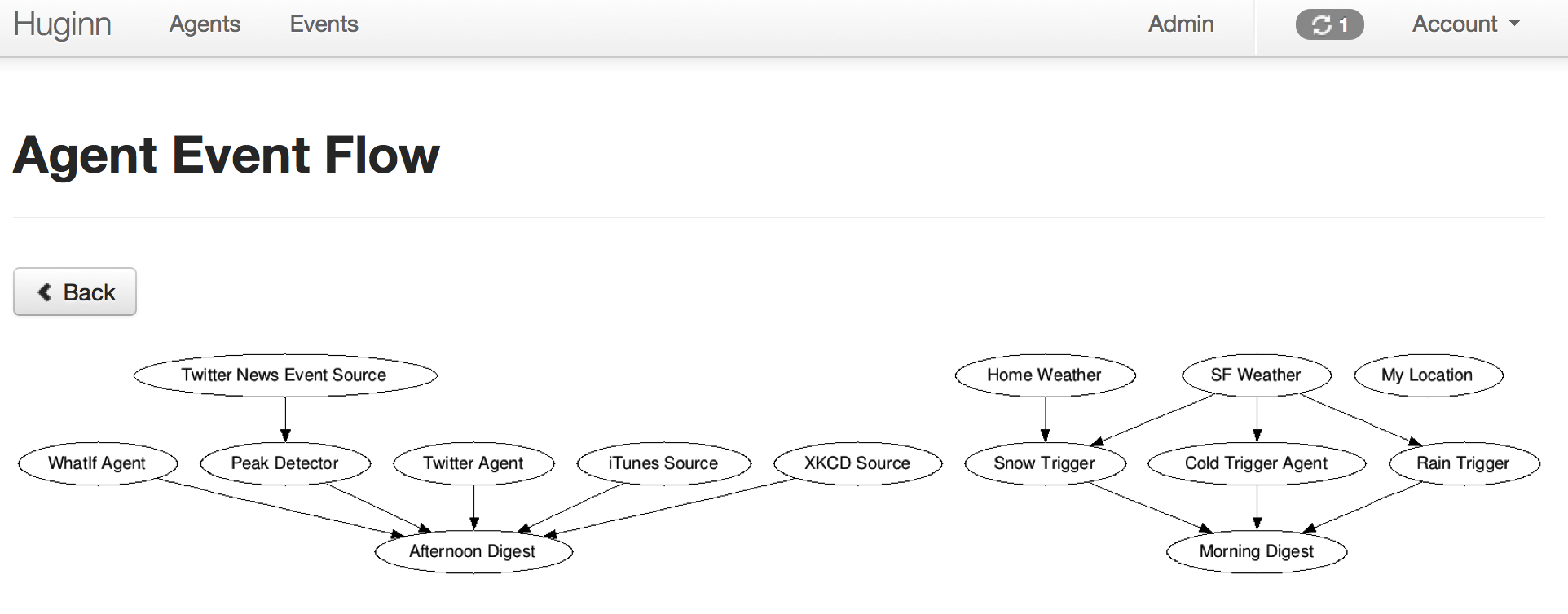 Event flow diagram