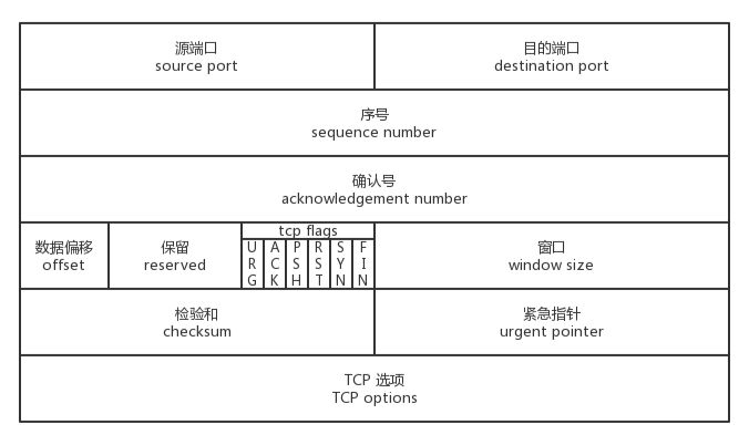 TCP 首部