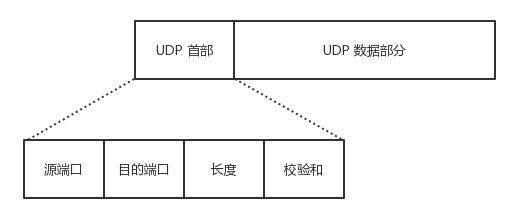 UDP 报文