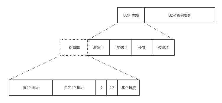 UDP 首部
