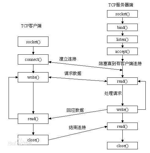 Socket 客户端服务器通讯