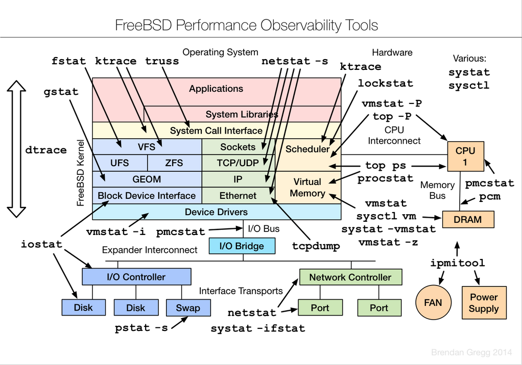 Image of FreeBSD Tools