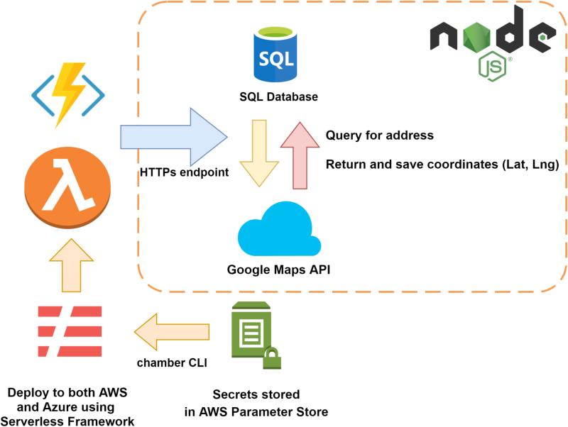 GitHub - huksley/serverless-multicloud-update-addresses