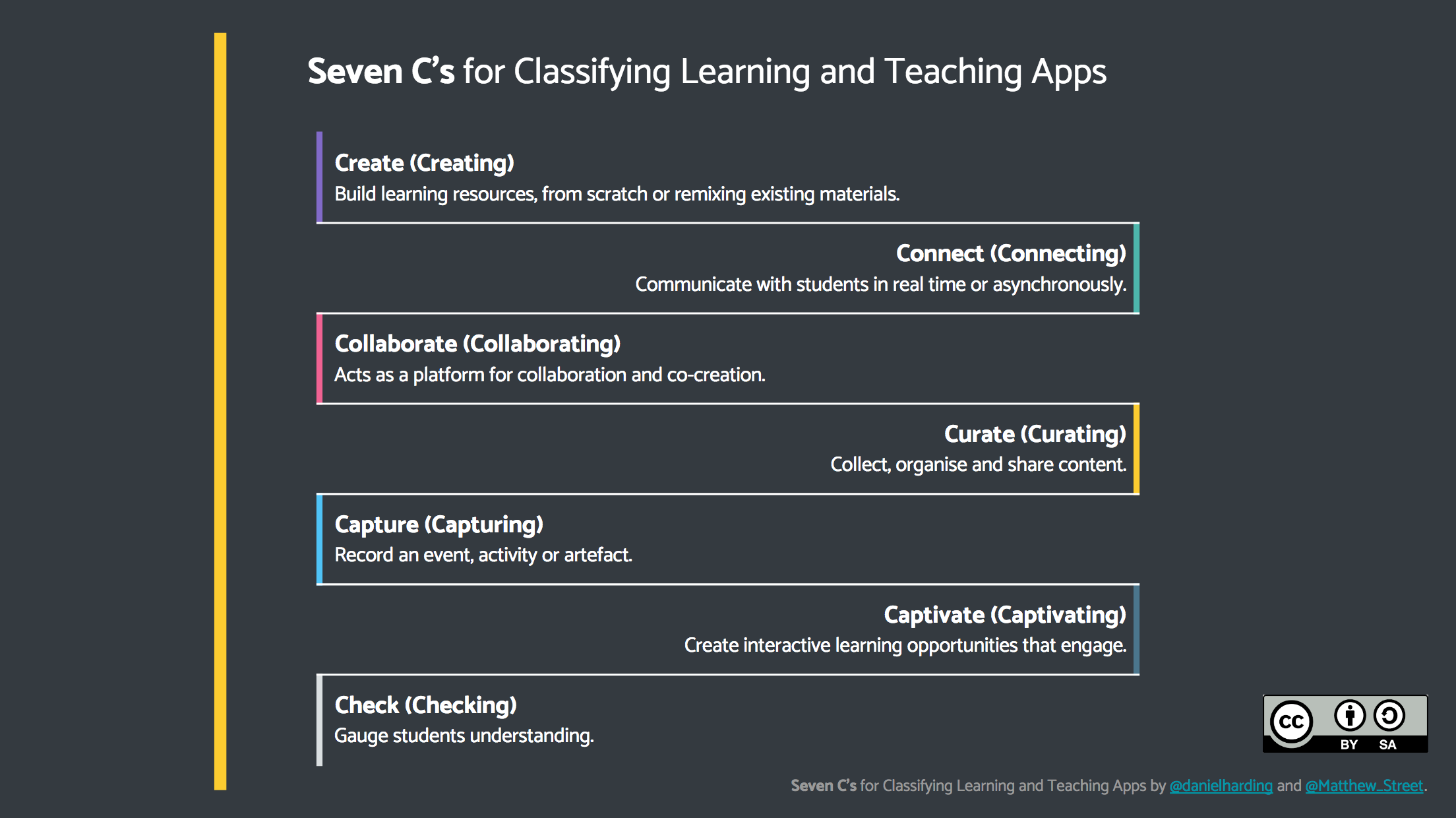 Seven C's for Classifying Learning and Teaching Apps