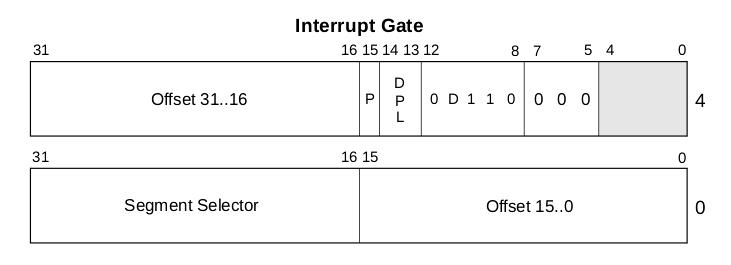 中断描述符的格式
