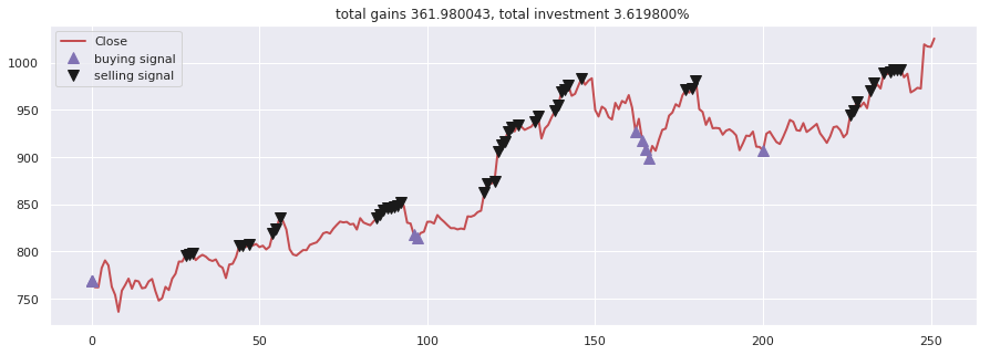 Gathers machine learning and deep learning models for Stock forecasting