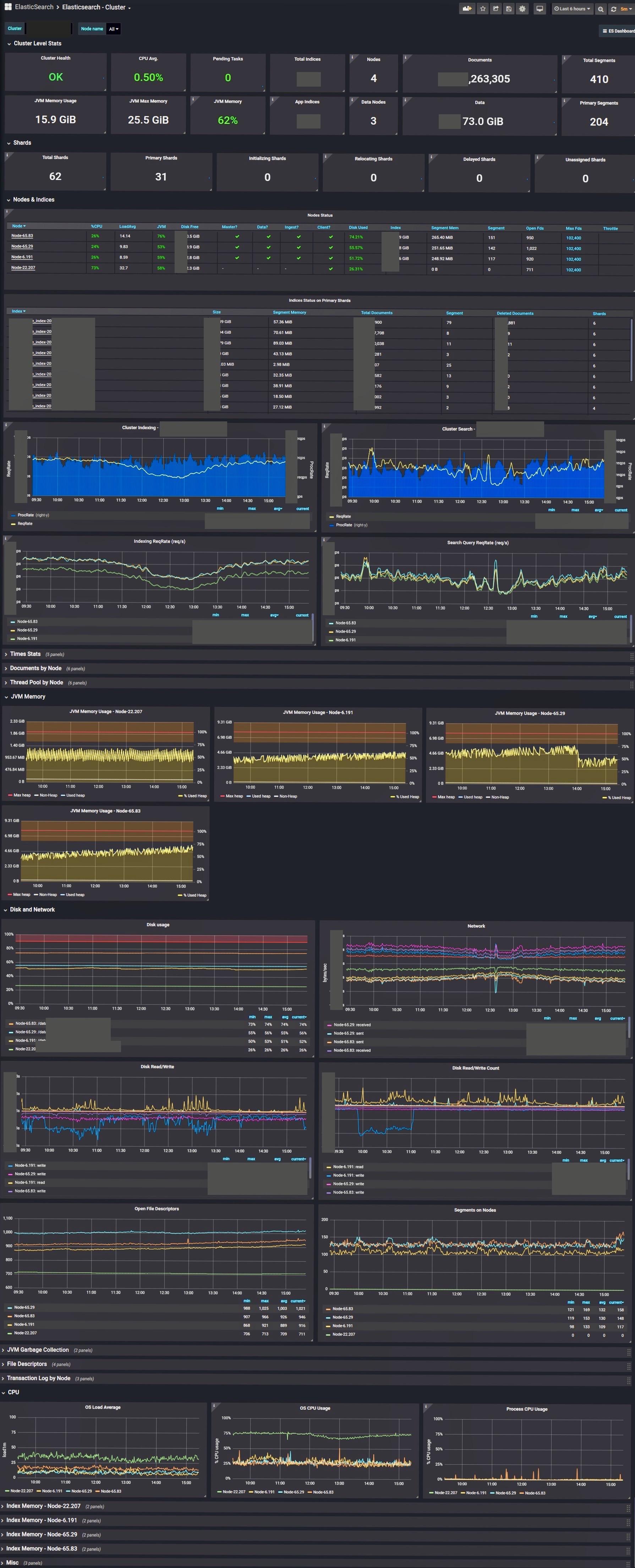 Cluster Stats Dashboard Screenshot