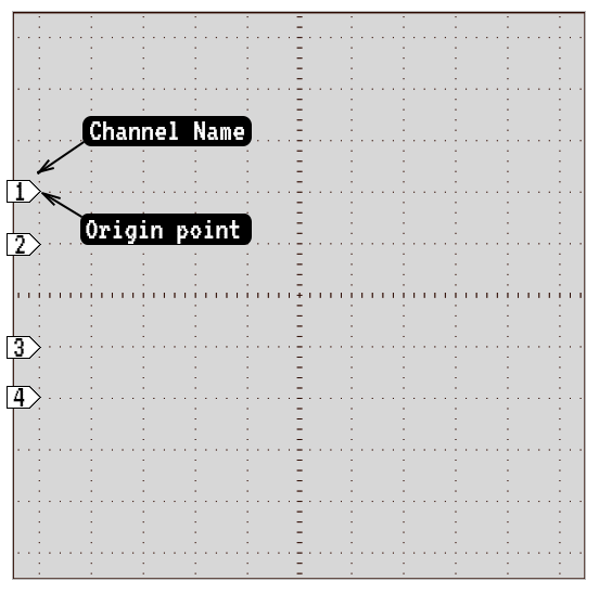Channel Labels
