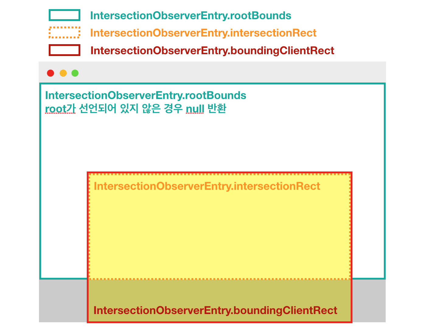 `intersectionobserverentry 예시`