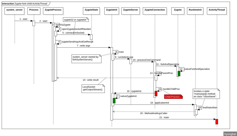 Zygote-Fork-Child-Process-And-Run-ActivityThread.jpg