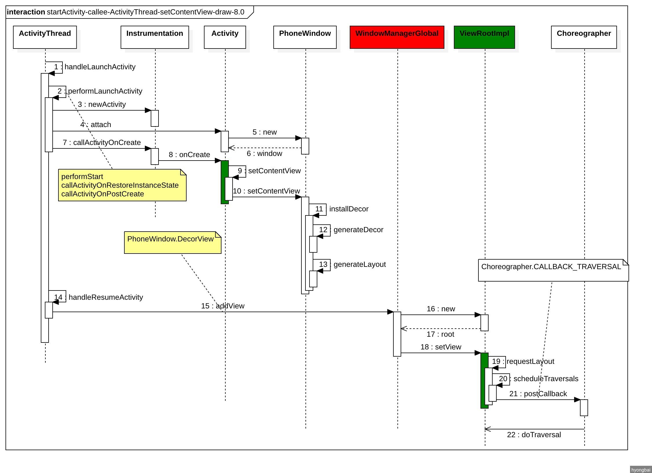 startActivity-callee-ActivityThread-setContentView-draw-8.0.jpg