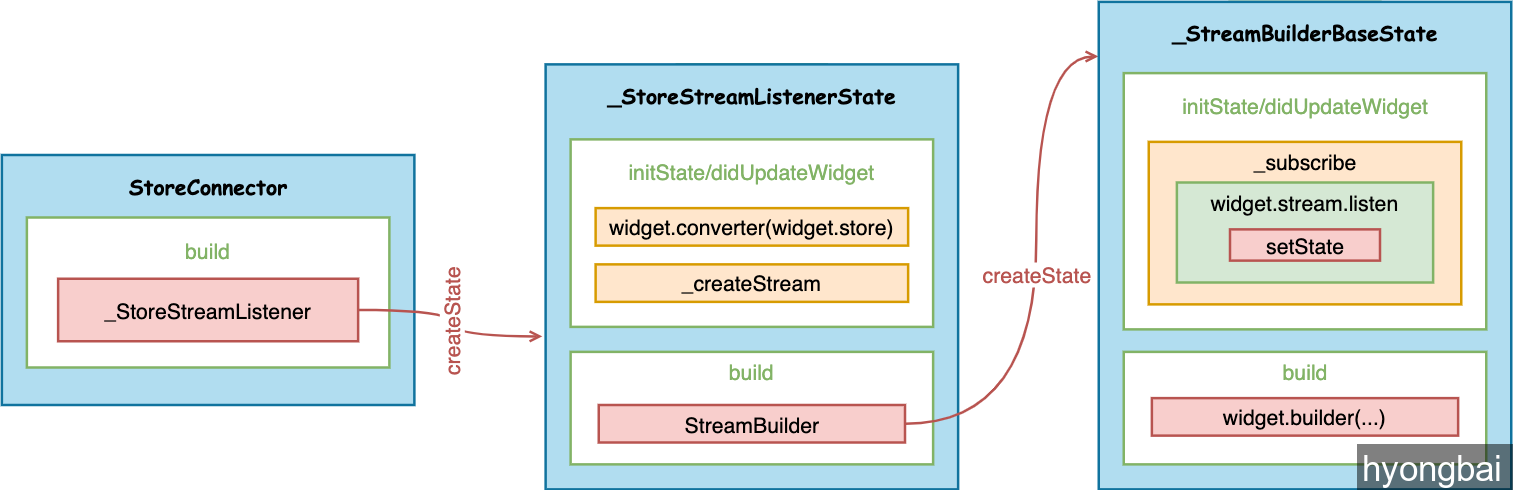 redux.dart-StoreConnector-to-StreamBuilderBaseState.png