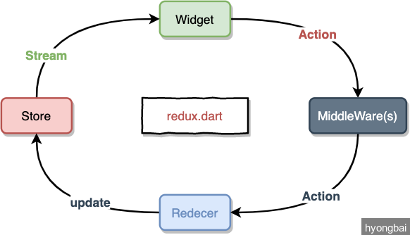 redux.dart-arch.png