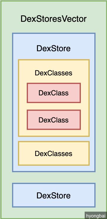 redex-DexStoresVector-2-DexClass.png